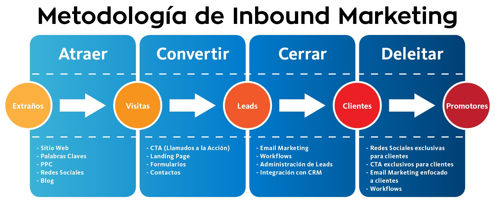 13_ABRIL_QUE_SI_ES_Y_QUE_NO_ES_INBOUND_MARKETING_GRAFICO.jpg